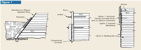 There are many methods available for designing the upstream face of roller-compacted-concrete dams.