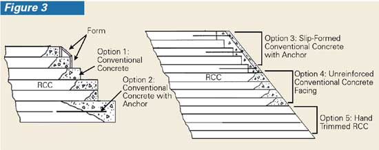 The downstream face of a roller-compacted-concrete dam, or any other sloping face, can be designed using any of the options shown.