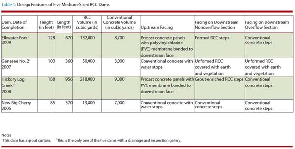 Table 1: Design Features of Five Medium-Sized RCC Dams