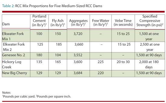 Table 2: RCC Mix Proportions for Five Medium-Sized RCC Dams