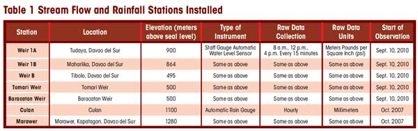 Table 1 Stream Flow and Rainfall Stations Installed