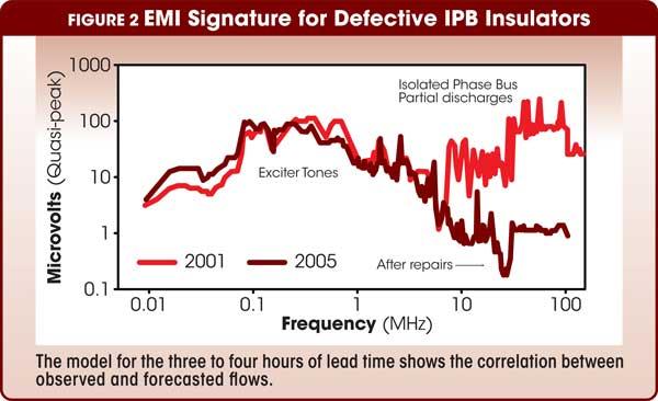 Figure 2 EMI Signature for Defective IPB Insulators