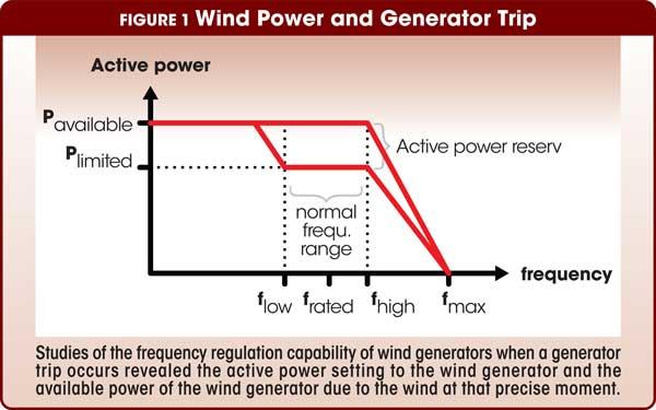 Figure 1 Wind Power and Generator Trip