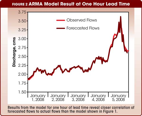 Figure 2 ARMA Model Result at One Hour Lead Time