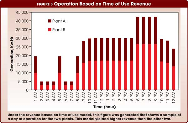 Figure 3 Operation Based on Time of Use Revenue