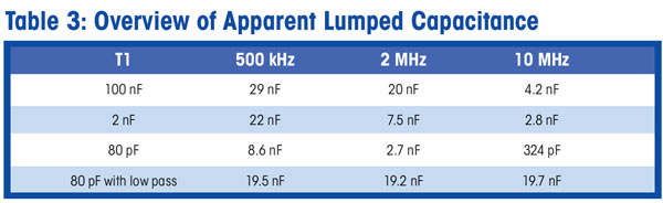 Table 3: Overview of Apparent Lumped Capacitance
