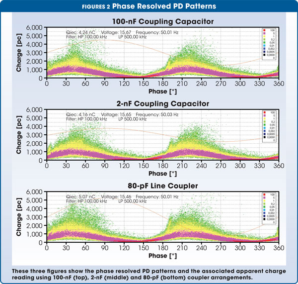 Figure 2 Phase Resolved PD Patterns