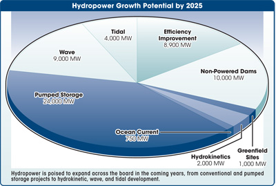 hydropower growth potential by 2025