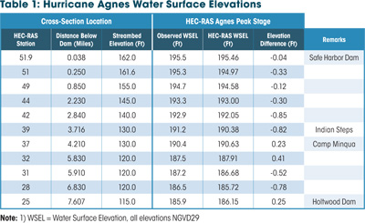 Hurricane Agnes Water Surface Elevations
