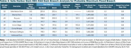 Safe Harbor Dam HEC-RAS Dam Breach Analysis for Sunny Dam Breach