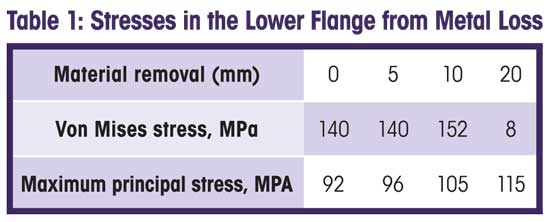 Table 1: Stresses in the Lower Flange from Metal Loss