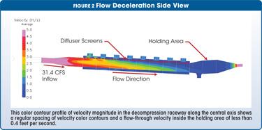 flow deceleration side view