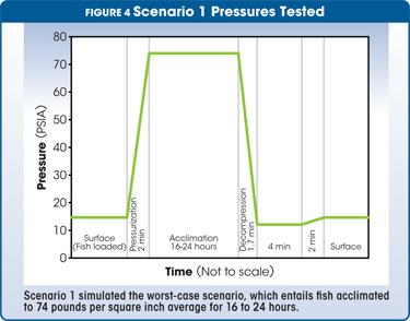 scenario 1 pressures tested