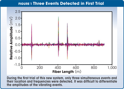 three events detected in first trial