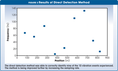 results of direct detection method