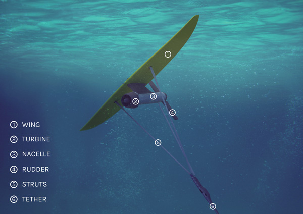 The Deep Green tidal energy unit consists of a wing that operates in a figure eight pattern, a turbine, nacelle, rudder, struts and tether.