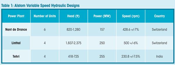 Alstom Variable Speed Hydraulic Designs
