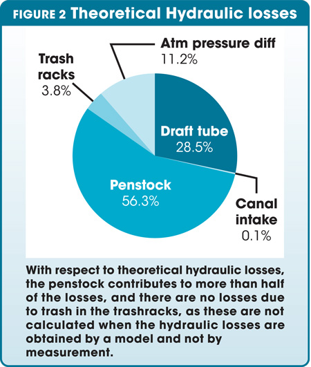 Theoretical Hydraulic losses