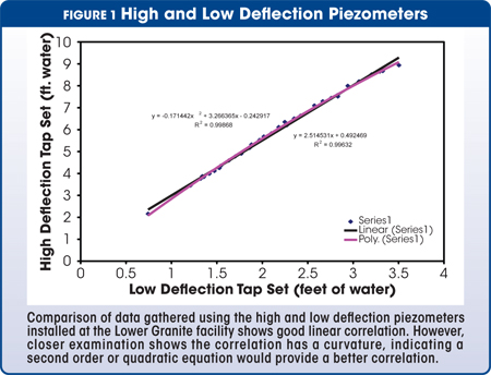 high and low deflection piezometers