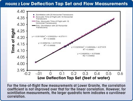 low deflection tap set and flow measurements
