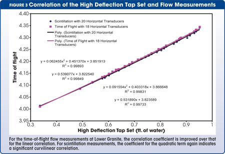 correlation of the high deflection tap set and flow measurements