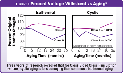 Percent Voltage Withstand vs Aging
