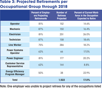 Projected Retirements per Occupational Group through 2018