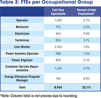 FTEs per Occupational Group