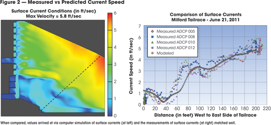 Measured vs Predicted Current Speed