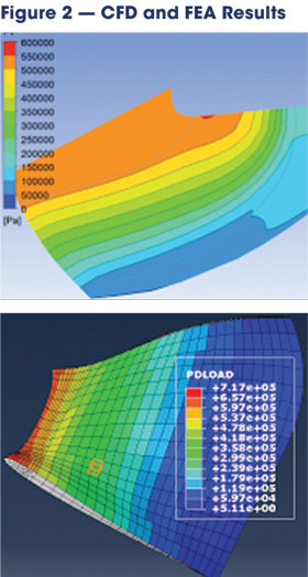 Results of previous computational fluid dynamics analysis (left) and the finite element analysis performed in this study (right) show that stresses on the blades were within the tensile strength, but the factor of safety was less than 2 for significant portions of the blade.
