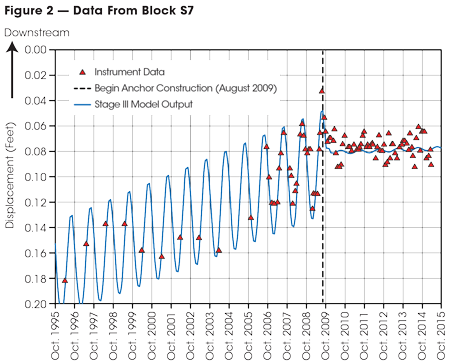 This graph shows movement recorded at the top of SNOS Block S7 from 1995 through the first quarter of 2015.