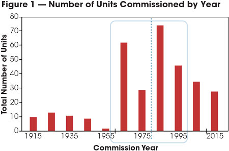 Hydro-Quebec saw its largest amount of units commissioned between 1965 and 1995.