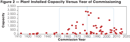 Hydro-Quebec's installed capacity experienced its greatest growth between 1952 and 2008.