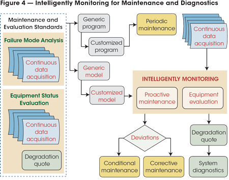 Shown in red, elements in this figure detail the proposed method to take advantage of the recording and analysis capabilities of current computer systems, which are key elements of the new strategy.