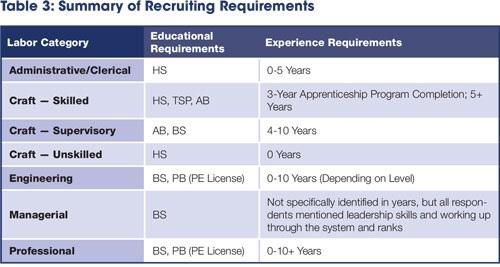 <em>Key: </em>HS <em>- High School, </em>TSP <em>- Trade Specific License or Post-Secondary Vocational Award, </em>AB <em>- Associate Degree, </em>BS <em>- Bachelor Degree, </em>PB <em>- Post-Bachelor Professional Degree/Certificate</em>