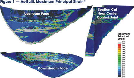 The maximum principal strain contours on the upstream face, downstream face and a vertical cut through the mid-section of the dam show [what, exactly?]. * T = 5.62 seconds, Mag. x 25