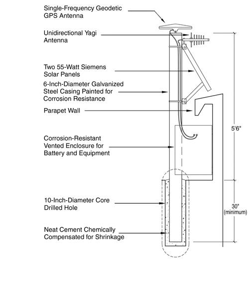 GPS instrument schematic typically installed on a dam