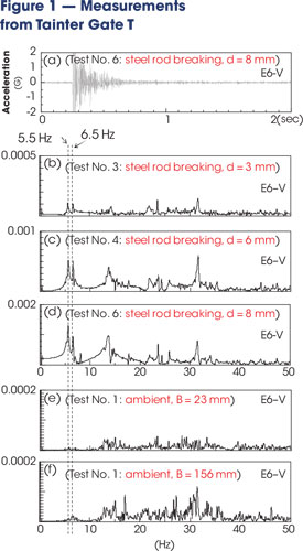 Many different measurements were taken on tainter Gate T, including real-time waveforms (a), acceleration power spectra after steel rod breaking excitation (b, c and d), and acceleration power spectra with ambient excitation (e and f).