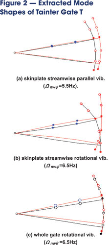 """The mode shapes extracted from the modal testing indicate the whole skinplate performs a streamwise """"parallel vibration"""" in the press-shut direction (a), and the skin-plate undergoes streamwise rotational vibration (b) while vibrating in the tangential direction (c)."""