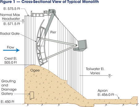 The Wanapum Dam spillway is a reinforced concrete structure with 12 radial gates, and a concrete stilling basin slab extends beyond the spillway to provide energy dissipation and hydraulic control.