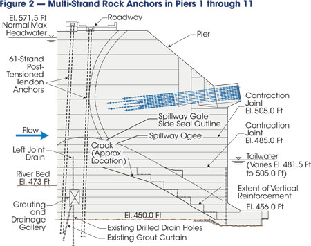 Three post-tensioned, multi-strand rock anchors were required to be installed at the upstream end of each monolith pier to satisfy overturning and sliding stability requirements for operating load conditions.