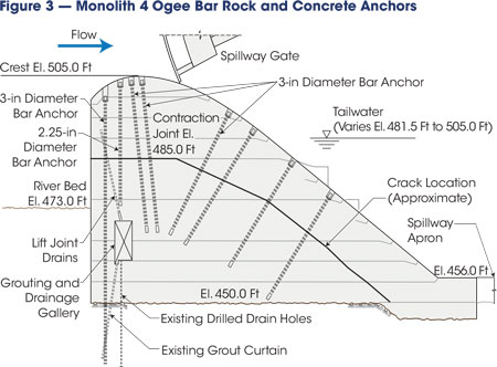 A total of 34 anchors were installed in Monolith 4 to satisfy overturning and sliding stability requirements for static operating load conditions. Six more anchors were added on the downstream ogee surface to satisfy sliding stability requirements and to limit downstream movement during the design seismic events.