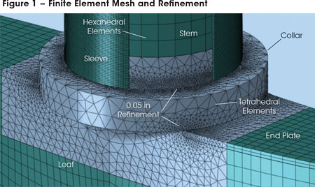 This figure shows the finite element mesh refinement of the wicket gate stem-to-leaf intersection. Refinement in this location of stress raisers (e.g., wicket gate stem-collar and leaf-collar) is necessary to accurately capture stress and non-recoverable strain results.
