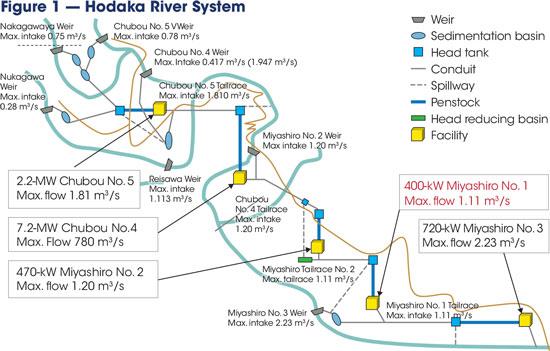 Miyashiro No. 1 is part of a five-plant cascading system on the Hodaka River.