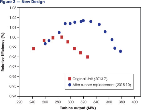This graph indicates comparative unit relative efficiency and turbine output between the existing and new design.