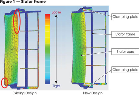 Engineers replaced the stator frame with independent bottom clamping plates. The new stator frame is constructed of welded steel plate, split into six sections and designed for site assembly by bolting to form a complete frame. The colors in the figure show the stress distribution, not components. The new stator core is constructed with high-grade, non-aging, thin silicon steel laminations.