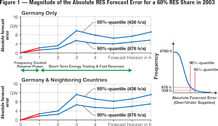 This graph shows the magnitude of absolute renewable energy source forecast error assuming a 60% renewables share scenario in 2033.