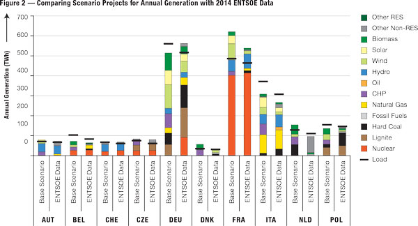 This graph compares the scenario's projections for annual generation with data compiled by the European Network of Transmission System Operators for Electricity (ENTSOE) in 2014.