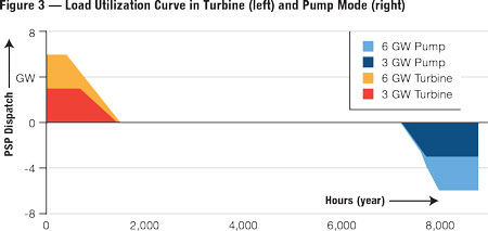 The load utilization curve for the two pumped storage capacity additions is shown in turbine mode on the left and in pump mode on the right.