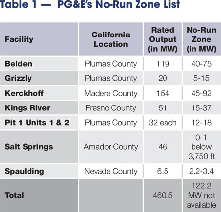 This table indicates PG&E's documented hydropower facility units that have a particular load or range of loads where operation is not permitted.